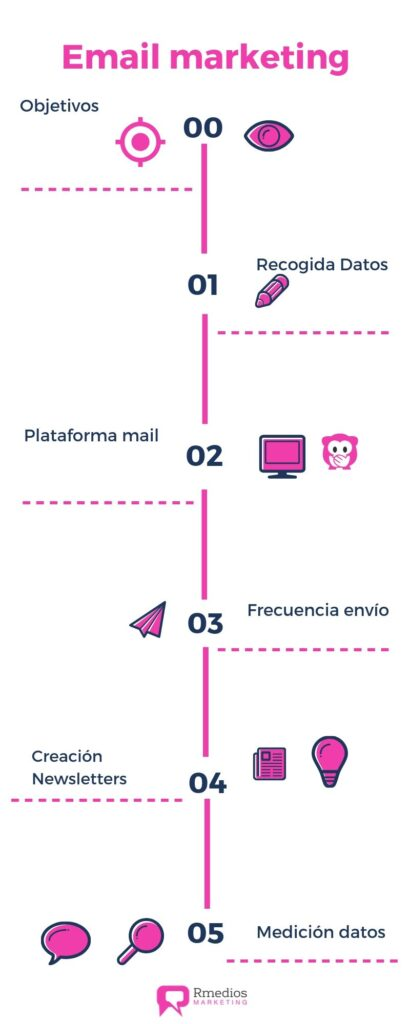 pasos estrategia email marketing